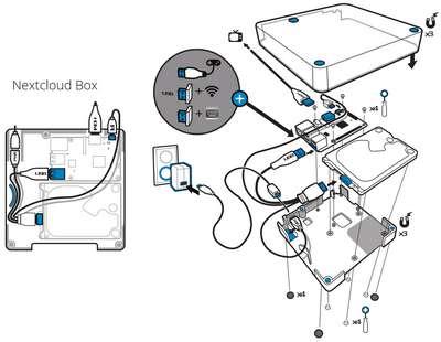 Nextcloud Box - technischer Aufbau