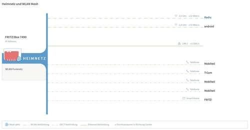 Fritz!Wlan Repeater 1750E erhält kleines Update auf das Fritz!OS 6.91